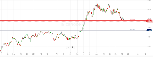 Banknifty Vedic Hourly Chart