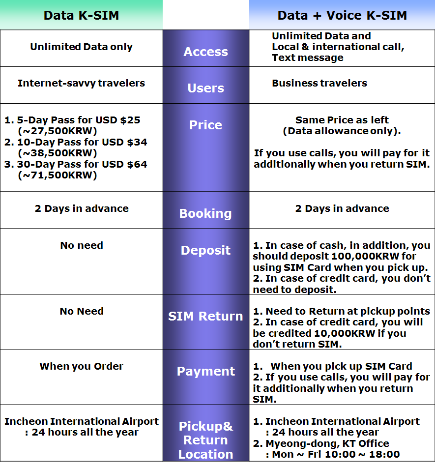 explain the differences between data voice Is there a difference between wireless communication and mobile communication lte technologies which is first aim is to deliver voice communication but are developed to include data communication different between mobile cloud computing and cloud computing.