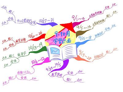 マインドマップ 「9・10月 学習計画」 (作: 塚原 美樹)