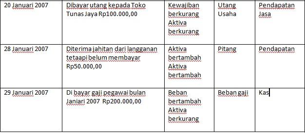 Contoh jurnal retur penjualan Jurnal Umum Perusahaan Dagang JENDELA