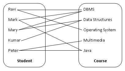 Understanding relationships in e-r diagrams.