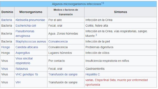 Cuadro patogenos comunes wikipedia
