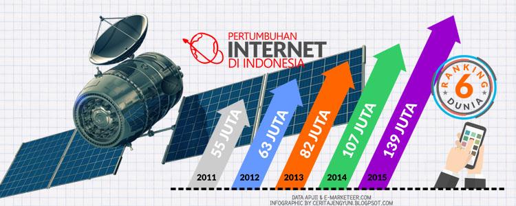 Dampak Teknologi Informasi dan Komunikasi Bidang Sosial, Pemerintahan & Ekonomi