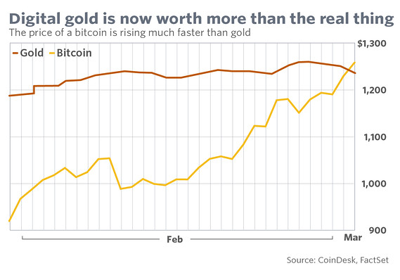The Comparative Is Somewhat Silly Because As Marketwatch Article Notes Bitcoin Market Cap Much Smaller Than That For Gold Which Implies Any