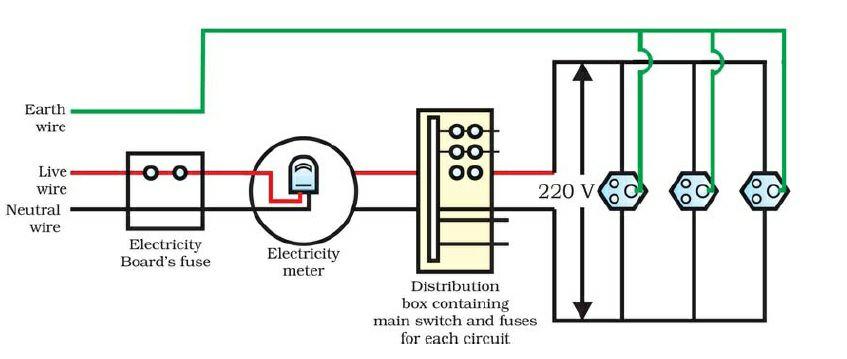 Explain about domestic electric current. - S.E.E. Solution