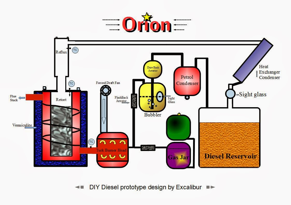 Fuel from waste oil and plastic DIY Orion: Orion Schematic
