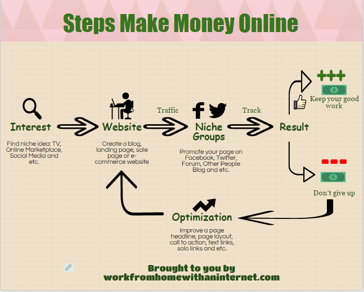 Best Ways to Earn Money Online