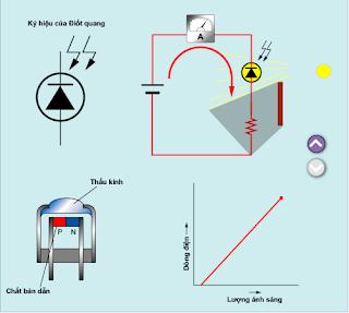 cấu tạo nguyên lý Điốt quang