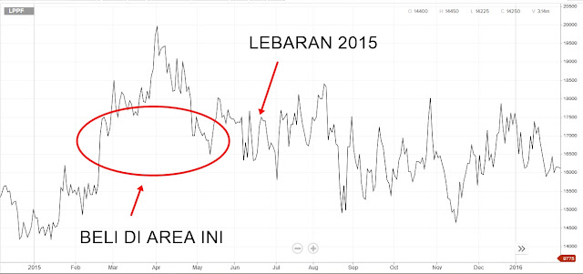 saham LPPF tahun 2015