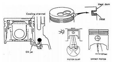 Konstruksi piston