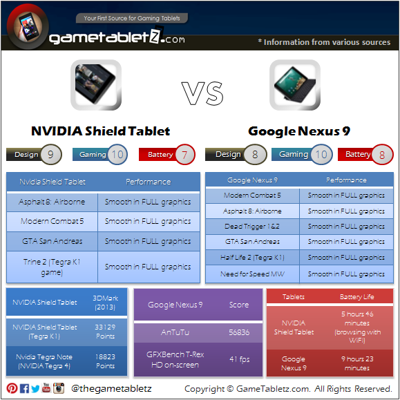 NVIDIA Shield Tablet VS Google Nexus 9 benchmarks and gaming performance