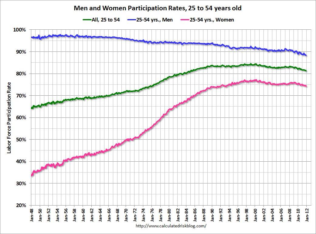 Female Male Percentage World Population