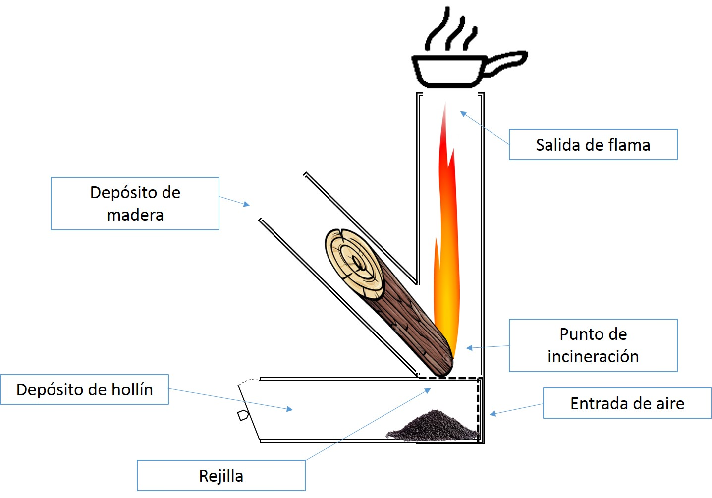 Manuales y diagramas horno tipo rocket cocina cohete for Planos para fabricar una cocina cohete
