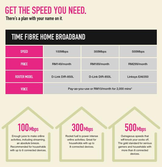 Pakej Internet Fiber TIME Termurah di Malaysia