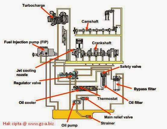 Sistem Pelumasan / Lubrication