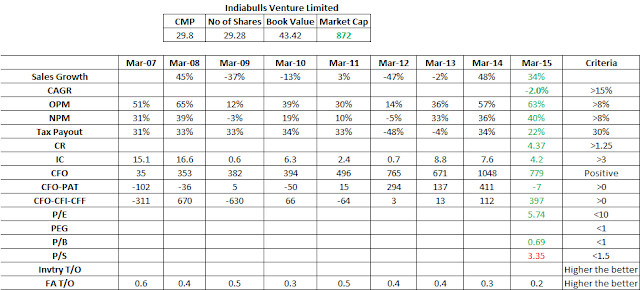 Equity Analysis Research Report: Indiabulls Ventures Ltd (erstwhile Indiabulls Securities Ltd)