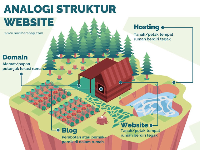 Analogi Struktur Website