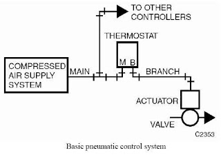 Pneumatic Control System Seminar Report PPT