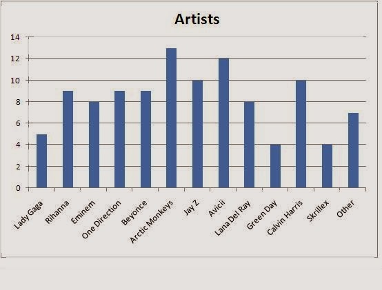 This chart ranking the popularity of artists in different genres - non profit organizational chart