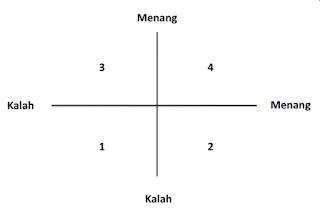 4 kemungkinan negosiasi,negosiasi,konflik,pemicu konflik