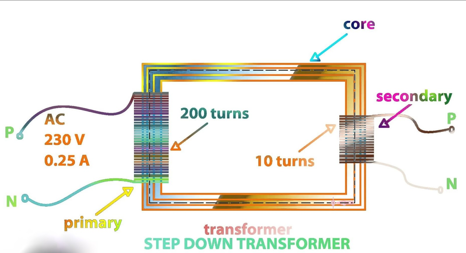 Working Application And Importance Of Step Up Down Transformer Wiring Diagram Battery Charger The Transformers With Higher Nominal Power Value 50 60 Hz Frequency Would Be Too Large Heavy Also Daily Used Chargers Use