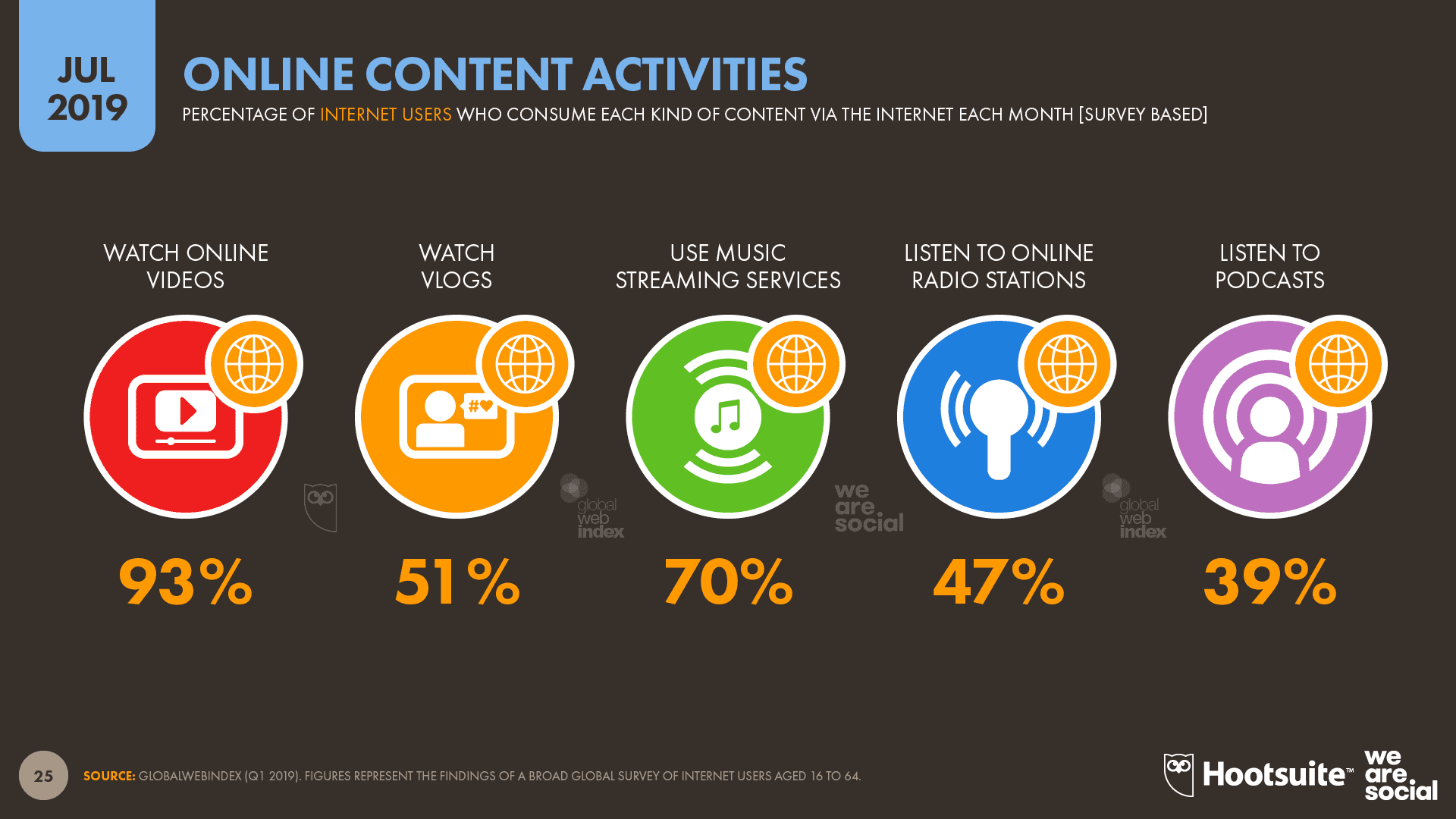 93 percent internet users now prefer to watch online videos