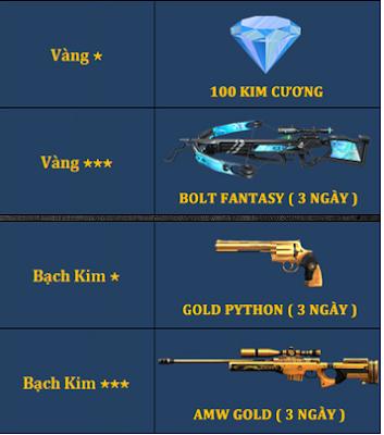 Đua top rank truy kích mobile nhận quà giá trị