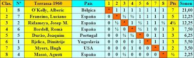 Clasificación final por orden de puntuación del I Torneo Internacional de Terrassa 1960