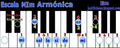 MIm en piano o teclado, digitación Em scale