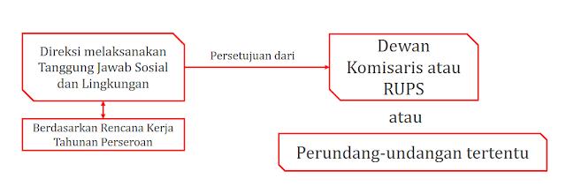 Bagan 2. Pasal 4