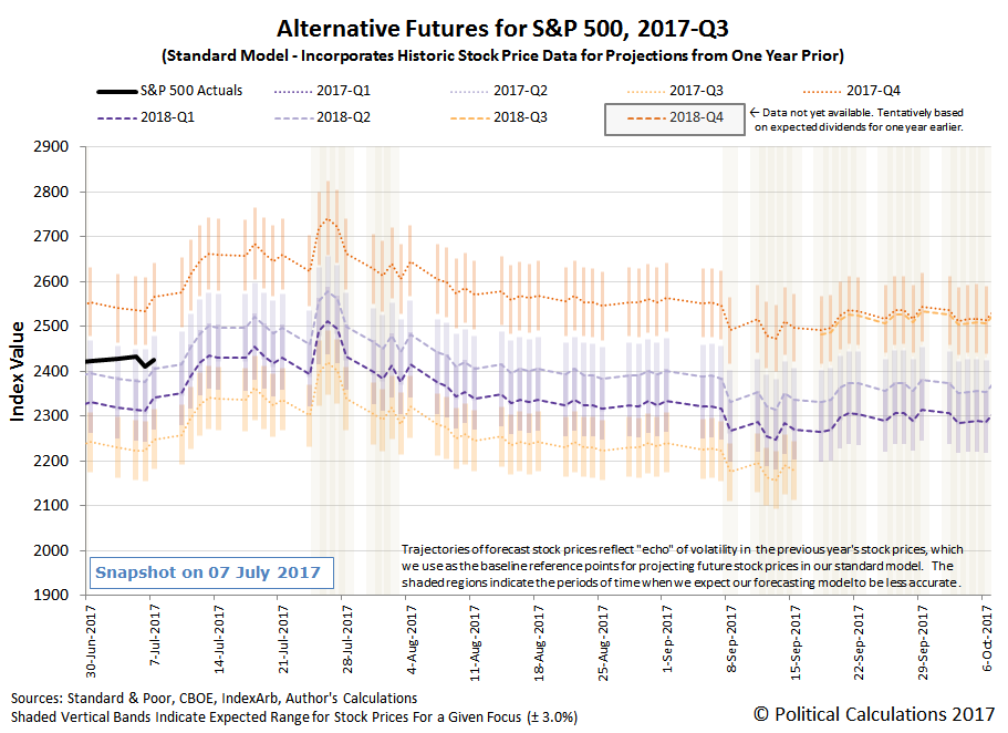 Alternative Futures - S&P 500 - 2017Q3 - Standard Model - Snapshot on 07 July 2017