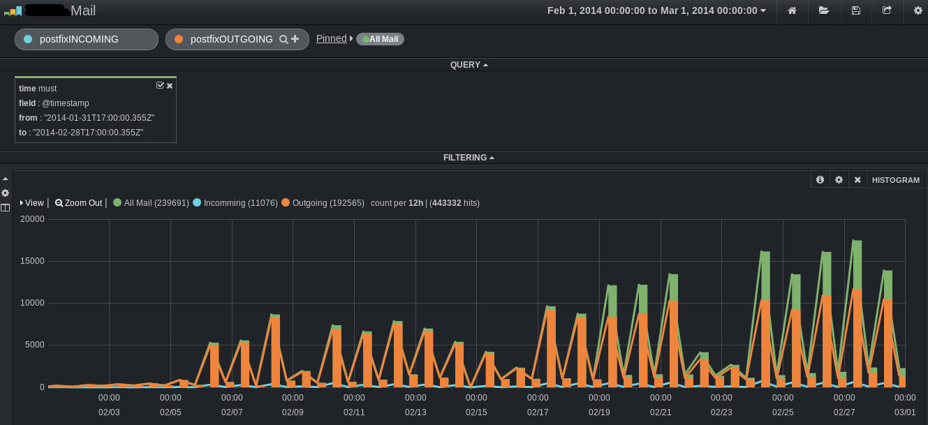 Tipstuff org: Postfix log centralize and analysis in realtime with