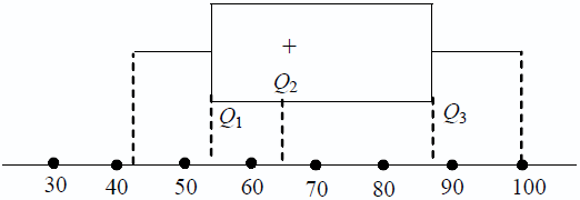 Statistika penyajian data konsep matematika koma diagram kotak garis ccuart Images