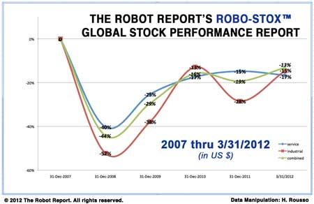 Picking Robotics Stocks Is Complicated