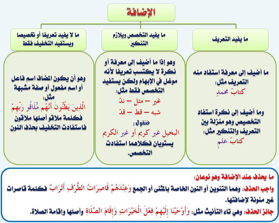 بالصور قواعد اللغة العربية للمبتدئين , تعليم قواعد اللغة العربية , شرح مختصر في قواعد اللغة العربية 101.jpg