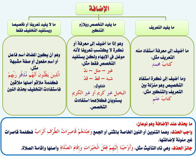 """انفراد.... كل قواعد اللغة العربية لطلاب """"ابتدائي - اعدادي - ثانوي"""" في صورة لوحات مبسطة مع الشرح والتدريبات 101"""