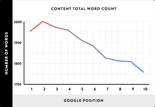 diagram conten blog dengan isi panjang