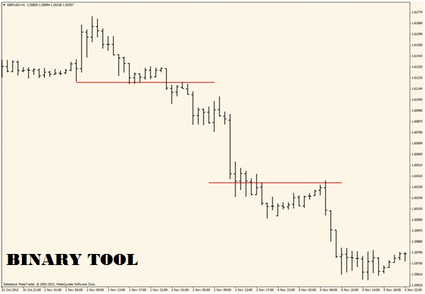 Binary options retracement strategy