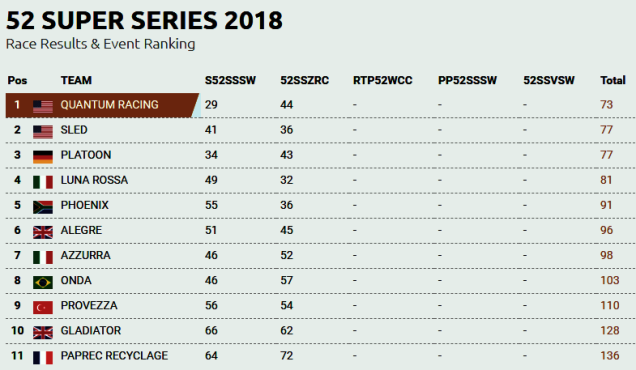 52SuperSeries Results