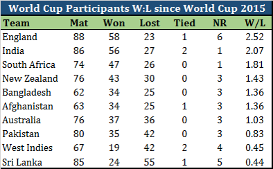 ICC World Cup 2019 - A Competition Among the Middle Tablers ... and Pakistan s Chances!