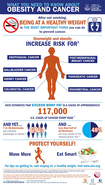 obesity and cancer risk A new report shows that cancer death rates are still on the decline in the united states, but increasing obesity remains a concern the annual report to the nation on the status of cancer, released march 28, notes that for more than three decades, too much weight, too little exercise and unhealthy eating habits have been second only to tobacco.