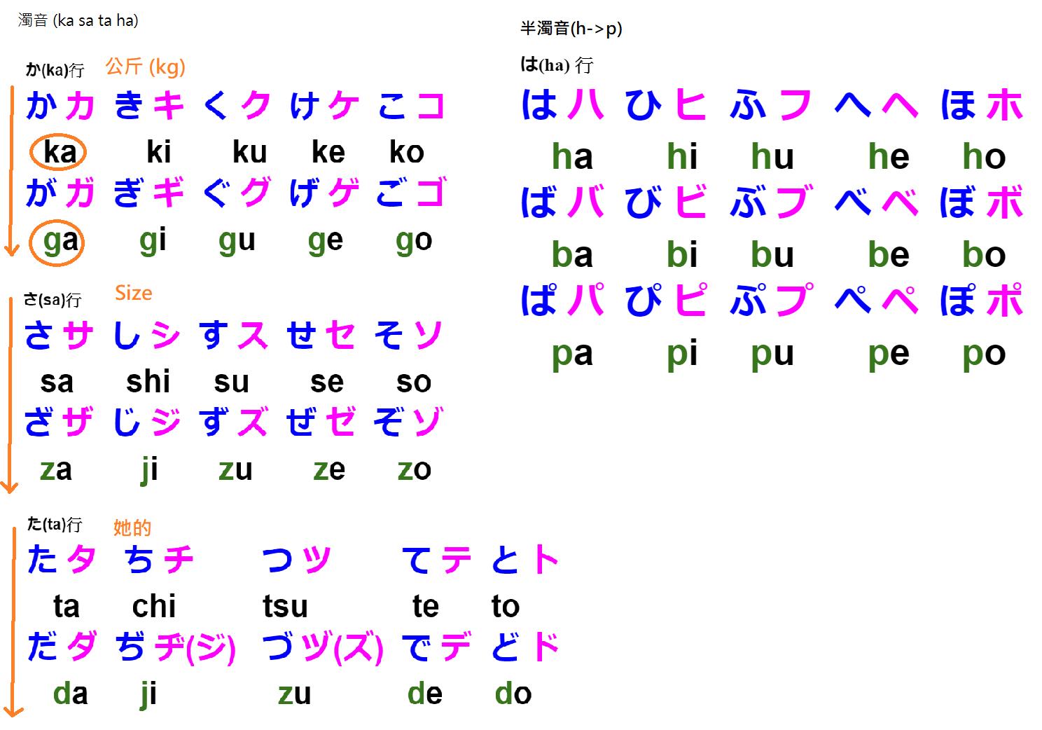 日文學習_五十音(清音,濁音/半濁音)絕招(看到就會讀的聯想法)筆記整理