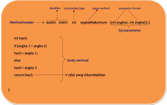 Memahami Dasar Method Pada Java