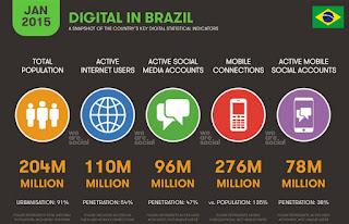 Dados sobre a internet no Brasil