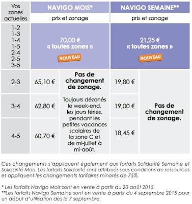 tarifas transporte publico em Paris e regiao  parisiense