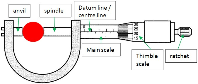 PHYSICS NOTES ONLINE: 4.0.0. MICROMETER SCREW GAUGE :physics notes online - blogger