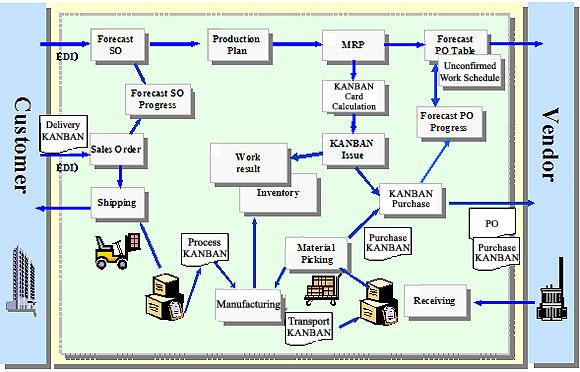 logistics company supply chain flow chart