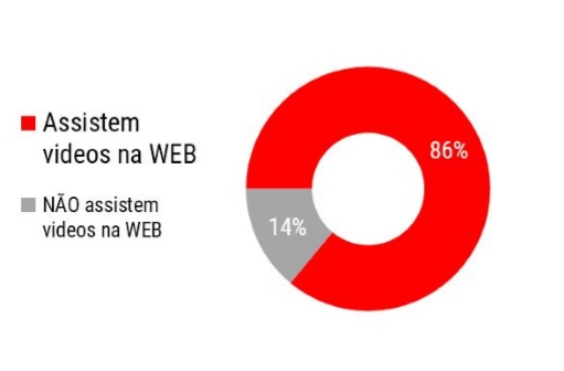Consumo de vídeo na internet.