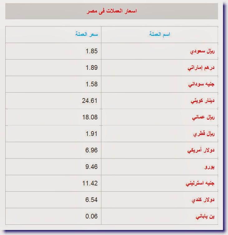 Market4you اسعار العملات اليوم فى مصر 6 1 2014