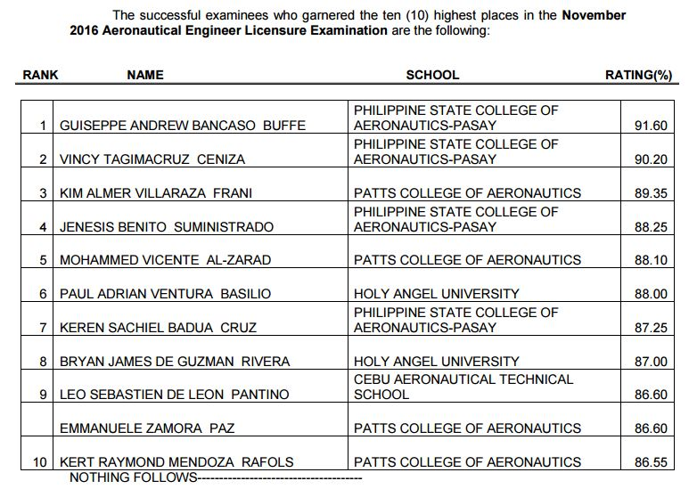 top 10 aeronautical engineer board exam